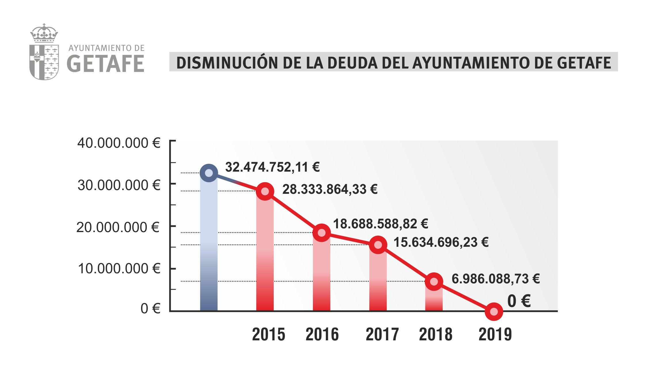 disminución deuda